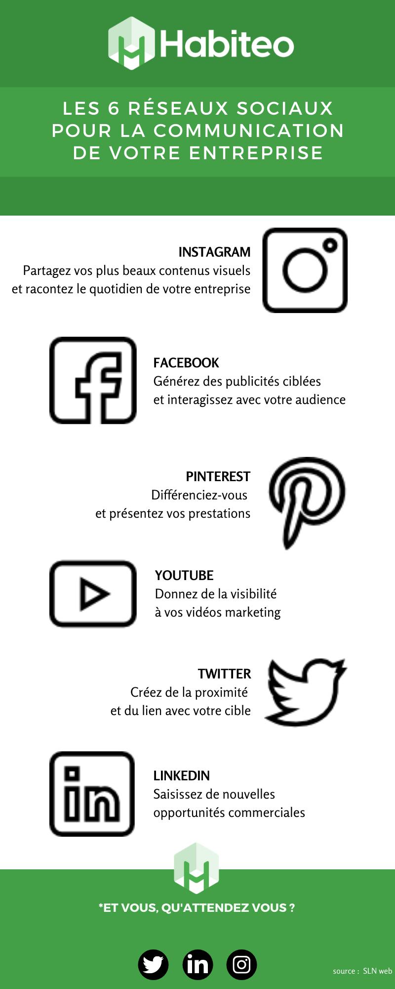 Quel réseau social utiliser pour votre entreprise