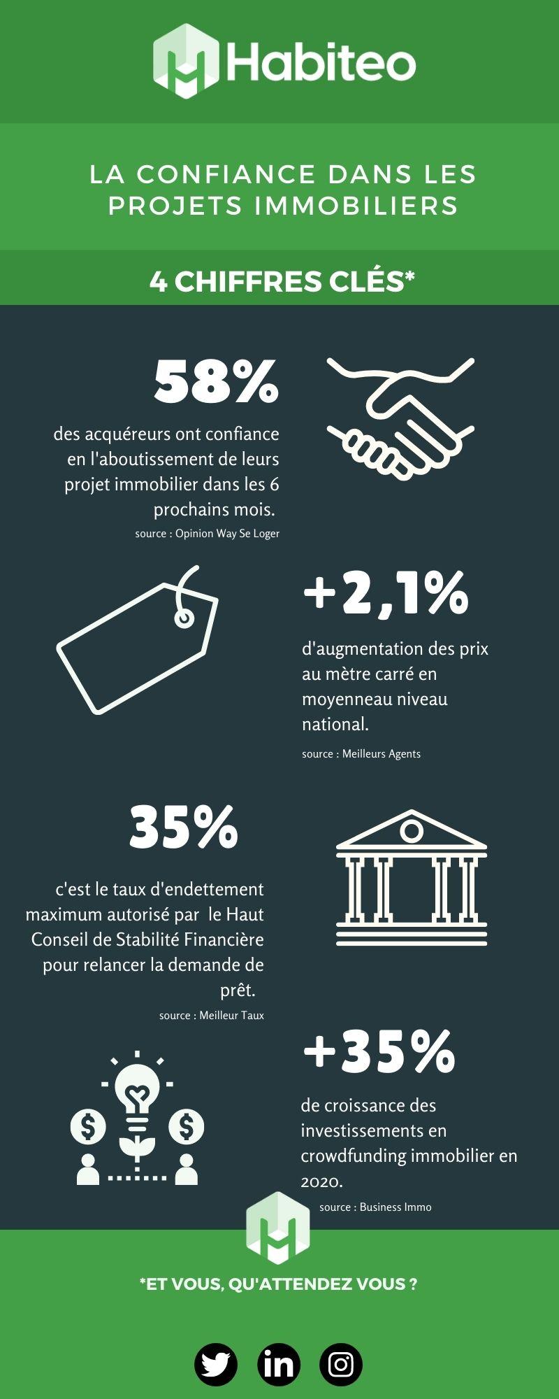 Infographie - La confiance dans l'immobilier