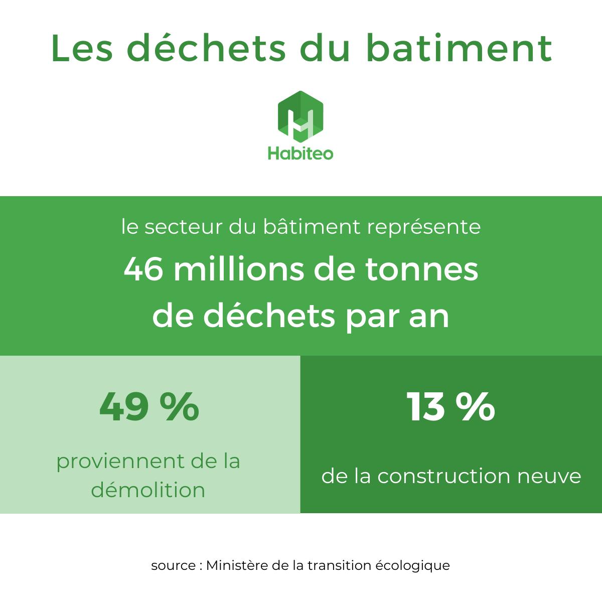 Comprendre les déchets du bâtiment pour favoriser l'écologie